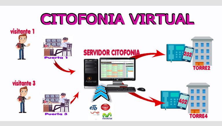Citofonia Virtual